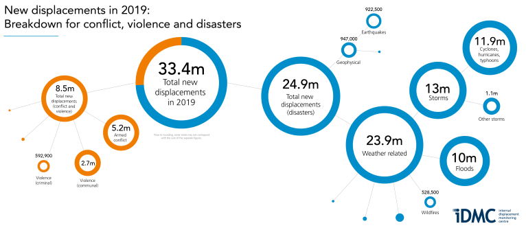 Breakdown of new displacement in 2019: conflict, violence and disasters.